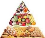 The Typical Vegetarian Food Pyramid